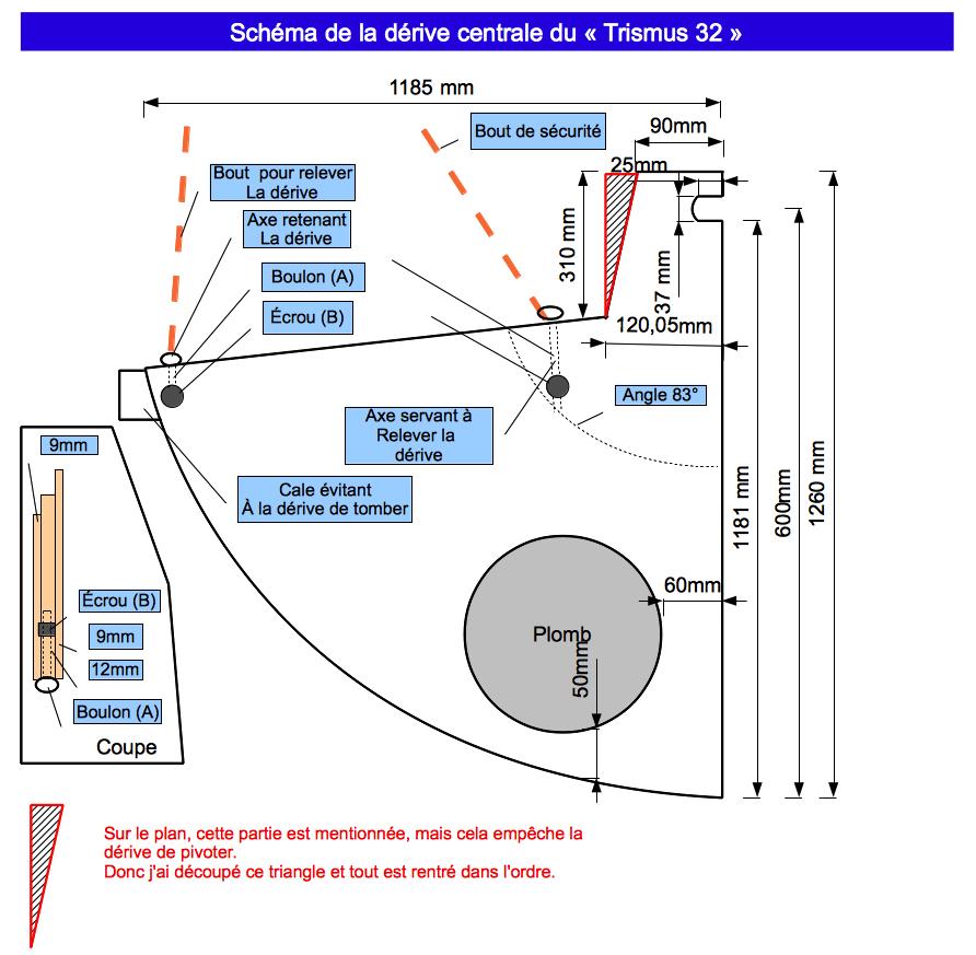Plan de la dérive
